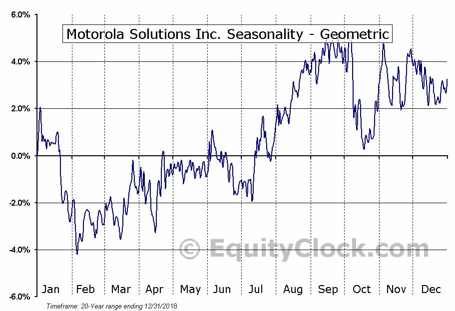 Motorola Solutions Inc. (NYSE:MSI) Seasonality