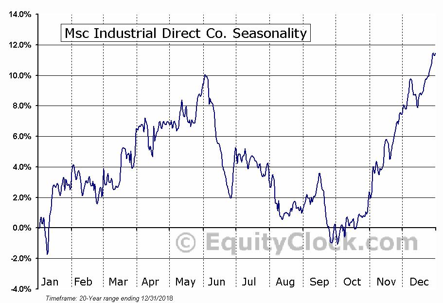 MSC Industrial Direct Company, Inc. (MSM) Seasonal Chart