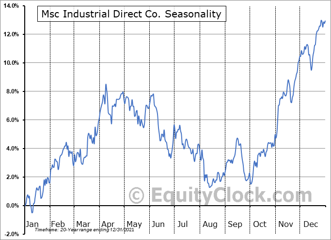 MSC Industrial Direct Company, Inc. Seasonal Chart