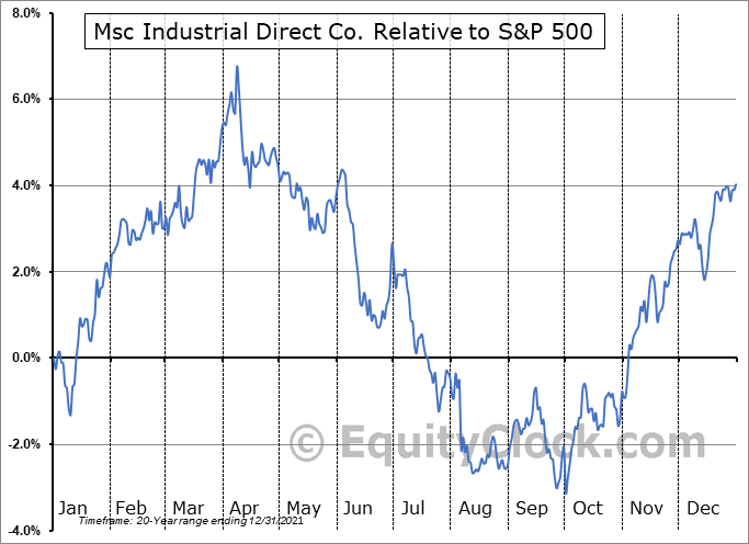 MSM Relative to the S&P 500
