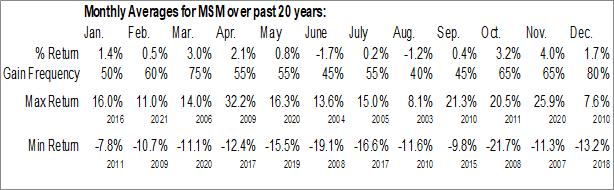 Monthly Seasonal Msc Industrial Direct Co. (NYSE:MSM)