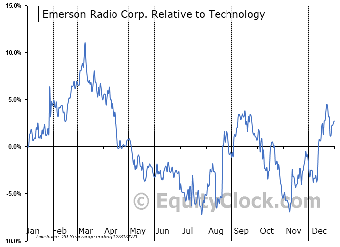 MSN Relative to the Sector