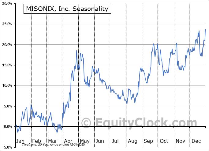 MISONIX, Inc. Seasonal Chart