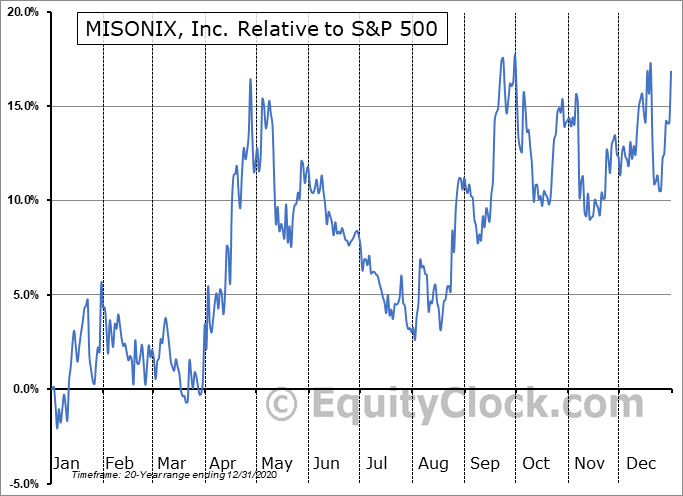 MSON Relative to the S&P 500