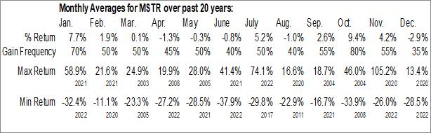 Monthly Seasonal MicroStrategy Inc. (NASD:MSTR)