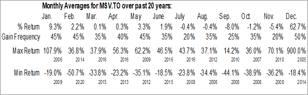 Monthly Seasonal Minco Silver Corp. (TSE:MSV.TO)
