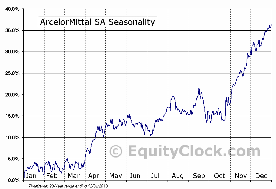 ArcelorMittal (MT) Seasonal Chart
