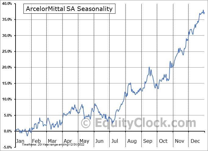 ArcelorMittal Seasonal Chart