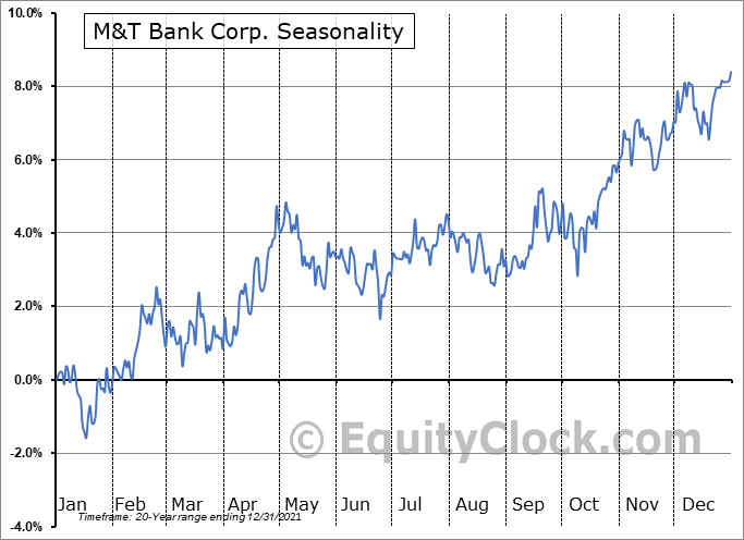 M&T Bank Corporation Seasonal Chart