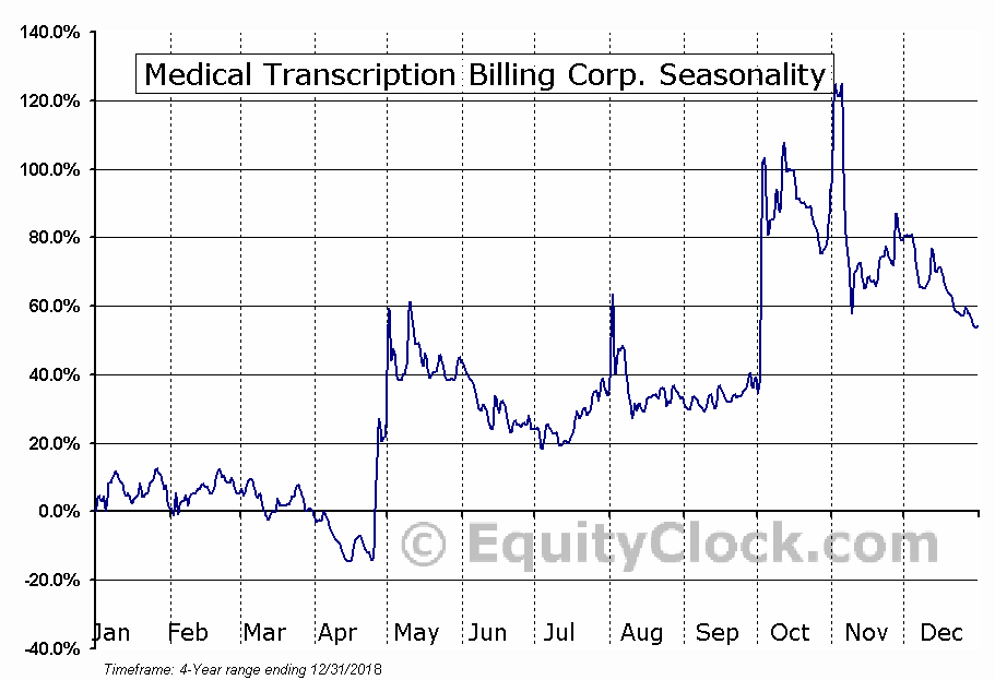 MTBC, Inc. (MTBC) Seasonal Chart