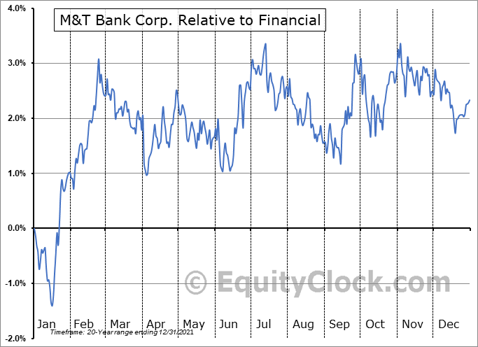 MTB Relative to the Sector