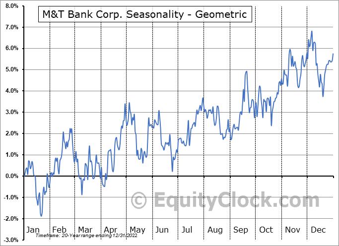 M&T Bank Corp. (NYSE:MTB) Seasonality