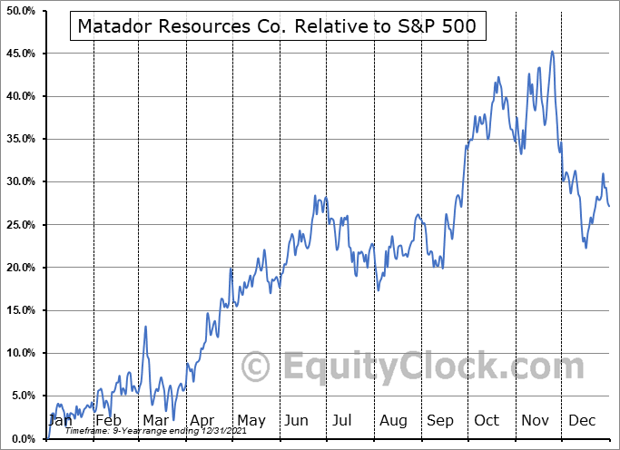 MTDR Relative to the S&P 500