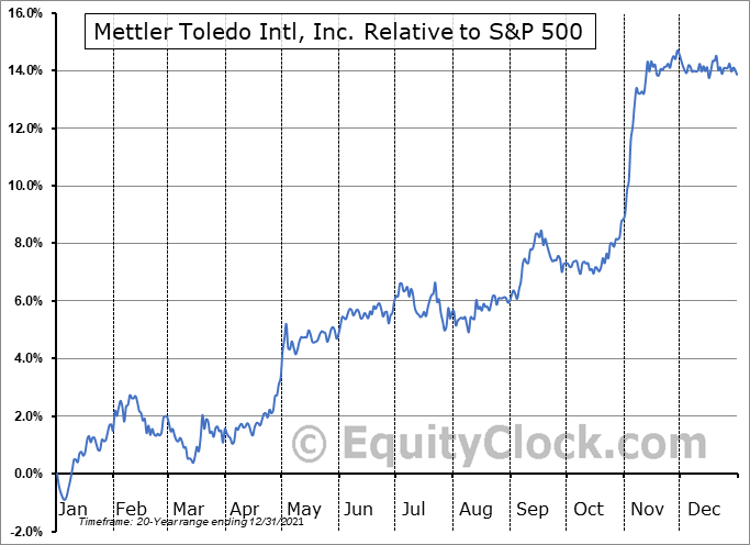 MTD Relative to the S&P 500