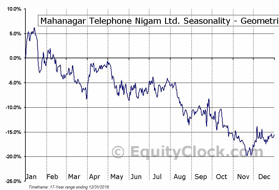 Mahanagar Telephone Nigam Ltd. (OTCMKT:MTENY) Seasonality
