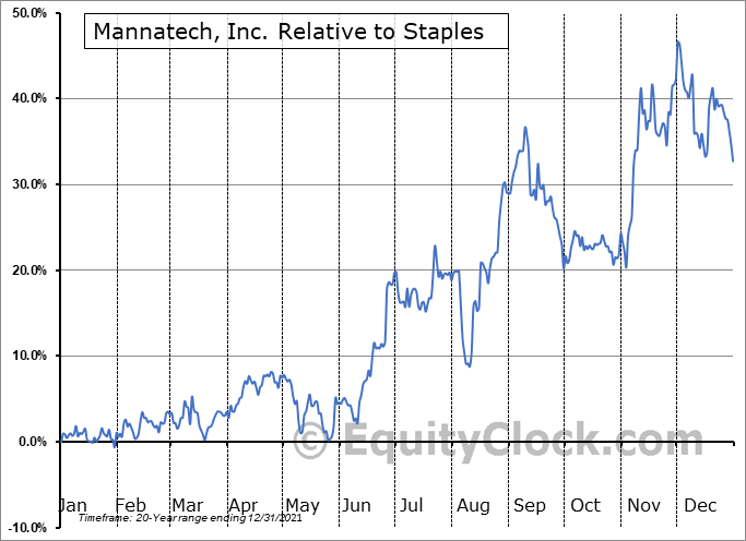 MTEX Relative to the Sector