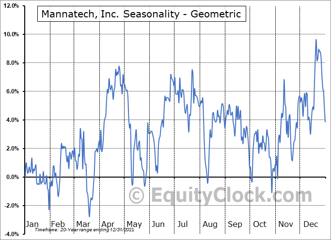 Mannatech, Inc. (NASD:MTEX) Seasonality