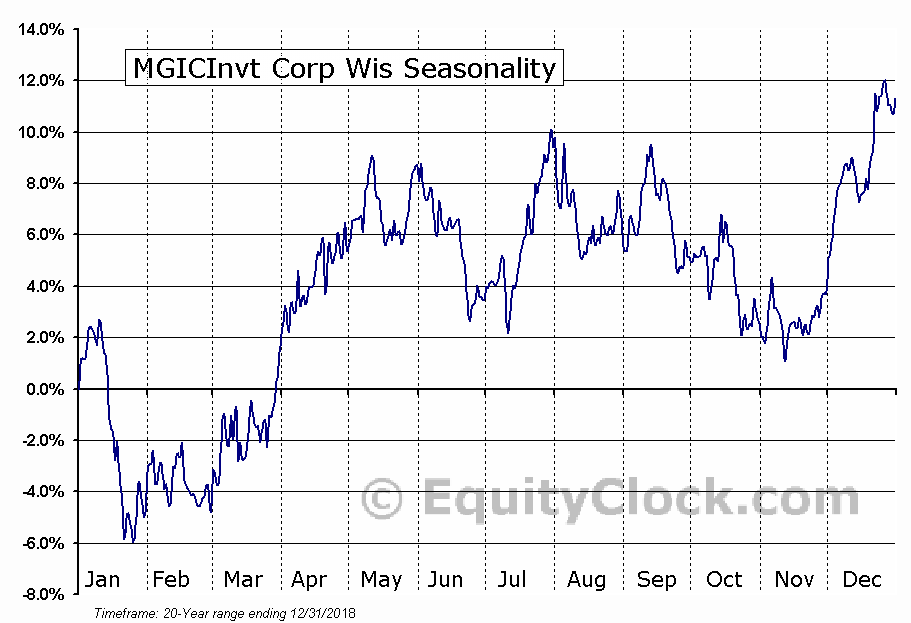MGIC Investment Corporation Seasonal Chart