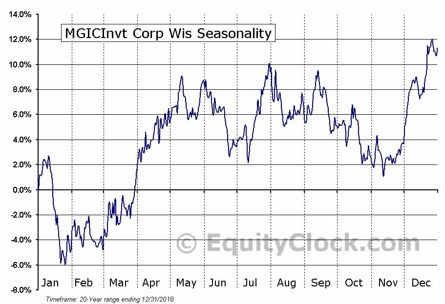 MGIC Investment Corporation (MTG) Seasonal Chart