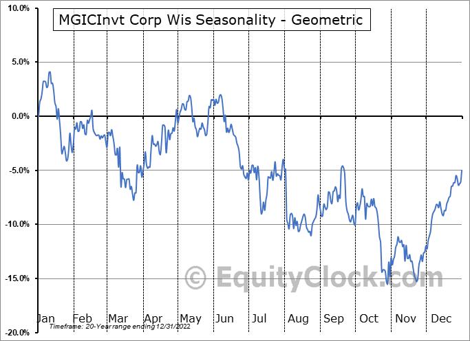 MGICInvt Corp Wis (NYSE:MTG) Seasonality