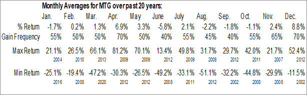 Monthly Seasonal MGICInvt Corp Wis (NYSE:MTG)