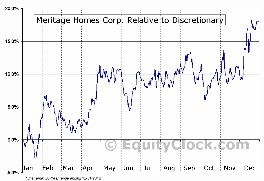 MTH Relative to the Sector