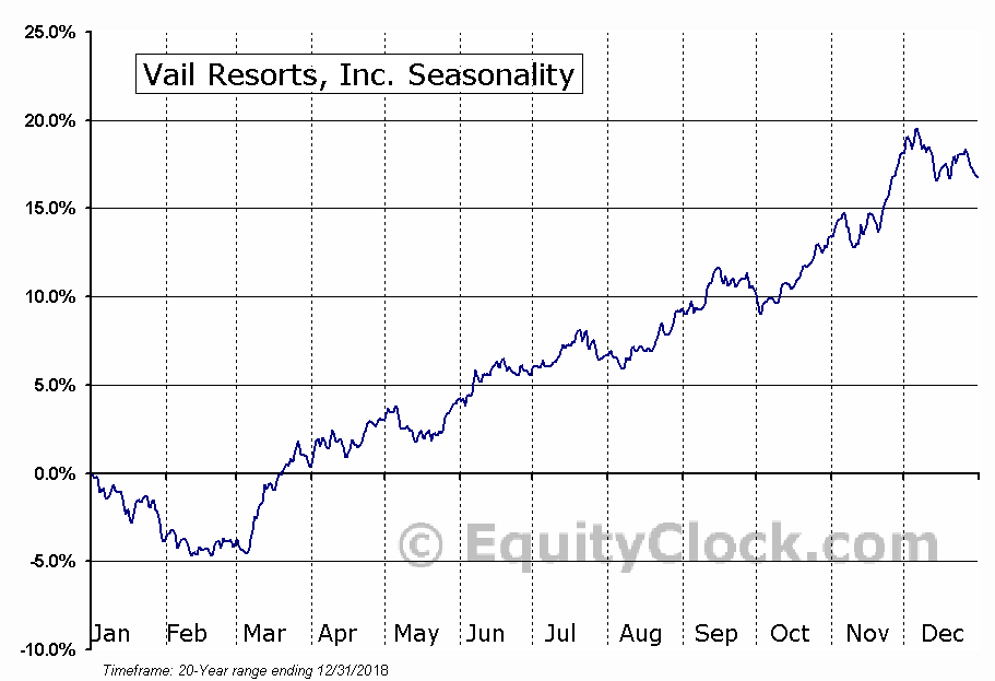 Vail Resorts, Inc. (MTN) Seasonal Chart