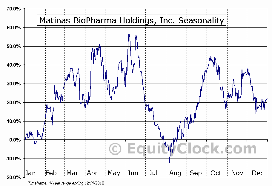 Matinas Biopharma Holdings, Inc. Seasonal Chart