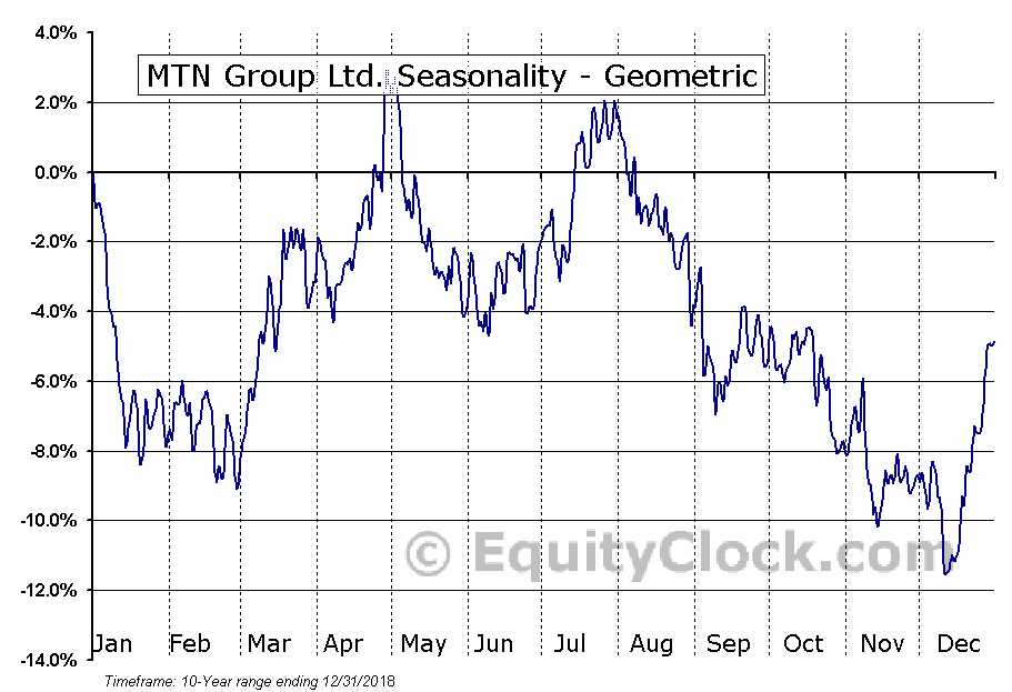 MTN Group Ltd. (OTCMKT:MTNOY) Seasonality