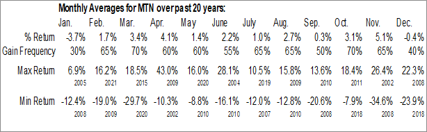 Monthly Seasonal Vail Resorts, Inc. (NYSE:MTN)