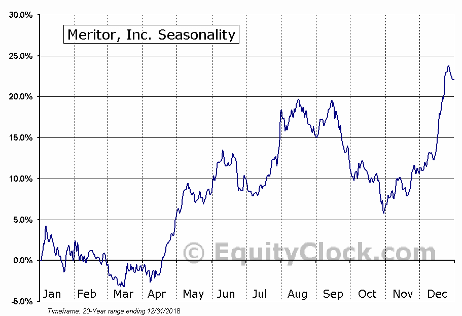 Meritor, Inc. (MTOR) Seasonal Chart