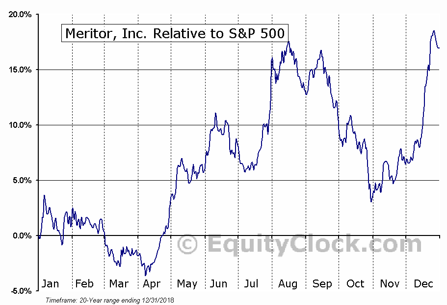 MTOR Relative to the S&P 500