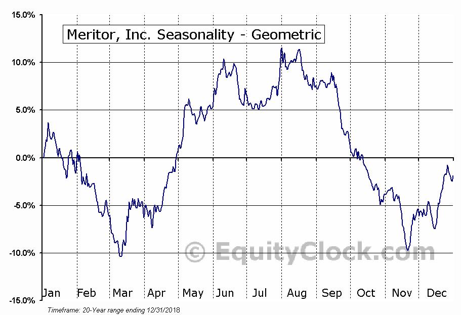 Meritor, Inc. (NYSE:MTOR) Seasonality