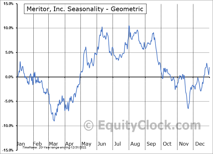 Meritor, Inc. (NYSE:MTOR) Seasonality