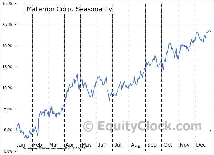 Materion Corp. (NYSE:MTRN) Seasonality