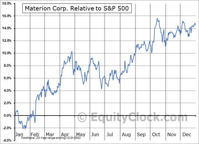 MTRN Relative to the S&P 500