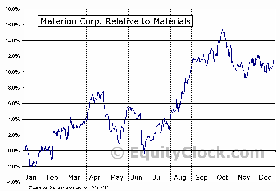 MTRN Relative to the Sector