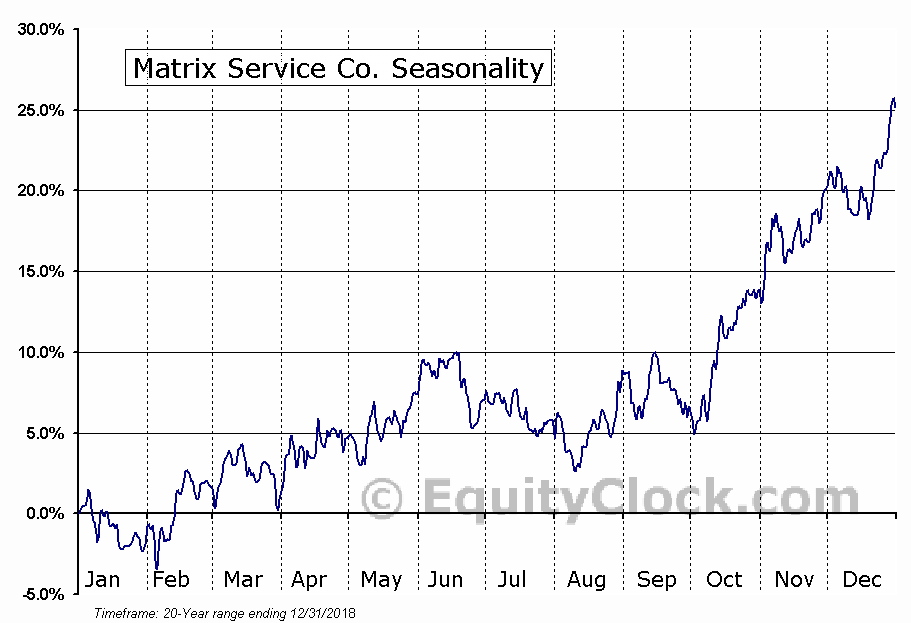 Matrix Service Company (MTRX) Seasonal Chart