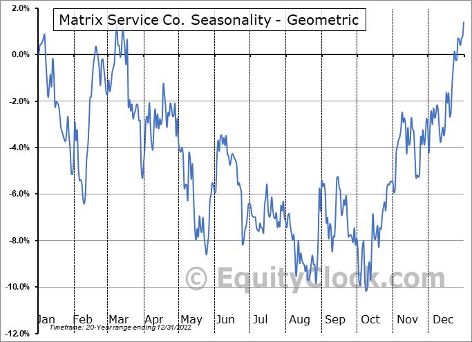 Matrix Service Co. (NASD:MTRX) Seasonality