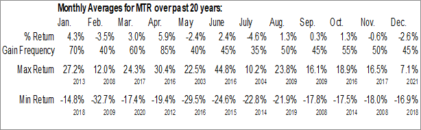 Monthly Seasonal Mesa Royalty Tr (NYSE:MTR)