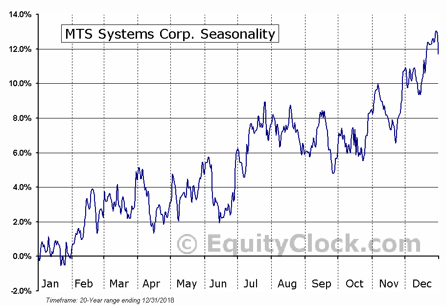 MTS Systems Corporation Seasonal Chart