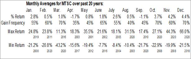 Monthly Seasonal MTS Systems Corp. (NASD:MTSC)