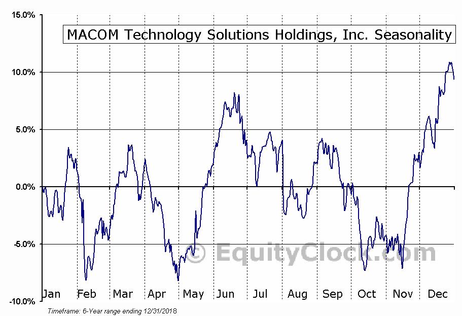 MACOM Technology Solutions Holdings, Inc. Seasonal Chart