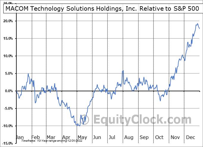 MTSI Relative to the S&P 500