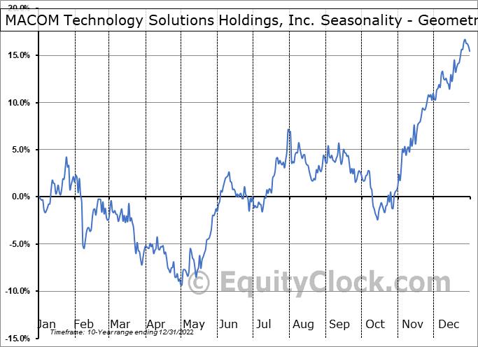 MACOM Technology Solutions Holdings, Inc. (NASD:MTSI) Seasonality