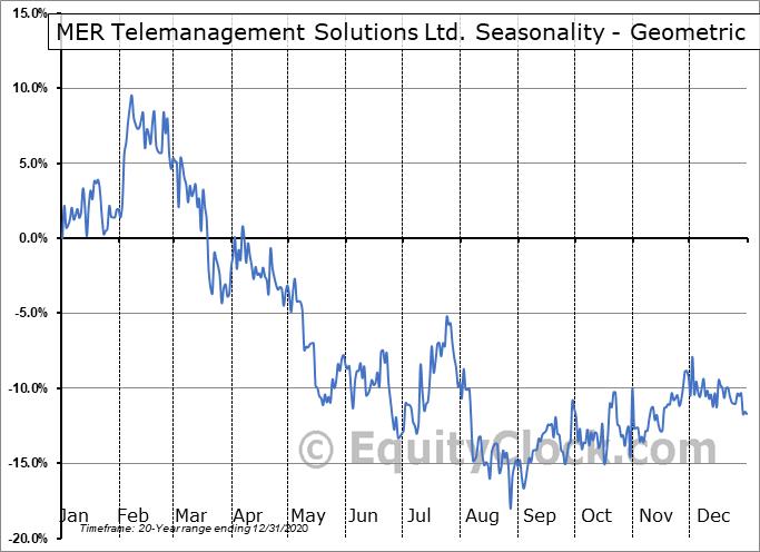 MER Telemanagement Solutions Ltd. (NASD:MTSL) Seasonality