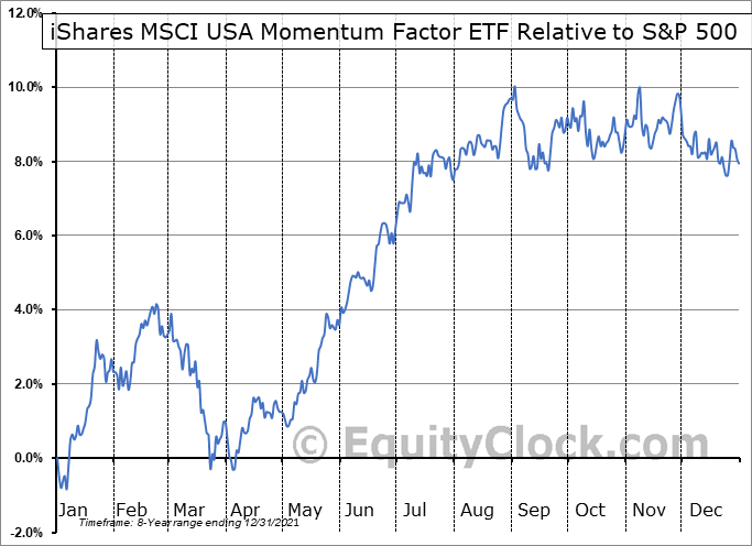MTUM Relative to the S&P 500
