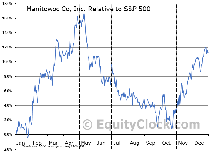 MTW Relative to the S&P 500