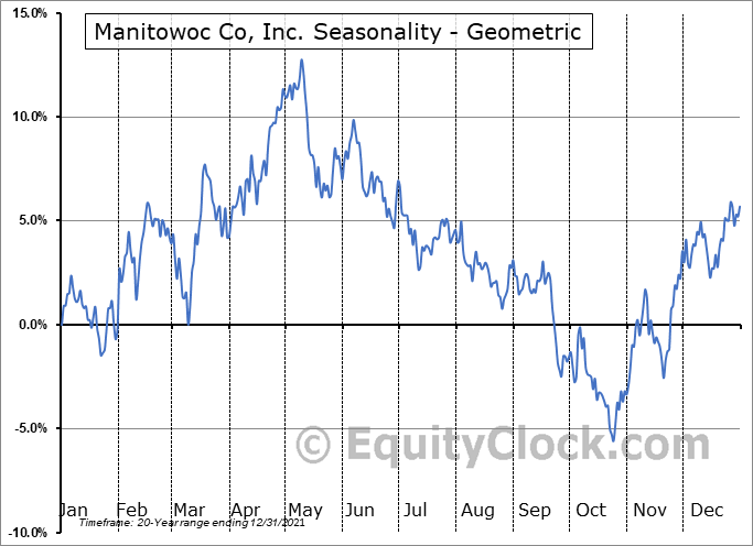 Manitowoc Co, Inc. (NYSE:MTW) Seasonality