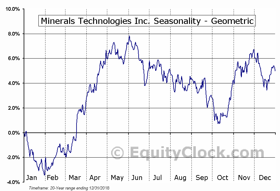 Minerals Technologies Inc. (NYSE:MTX) Seasonality